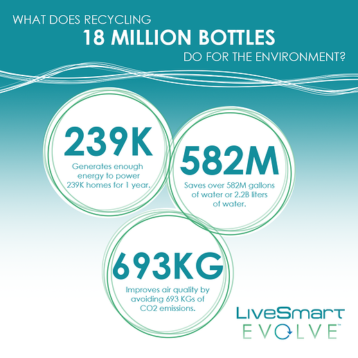 LiveSmart Evolve: Recycling impact